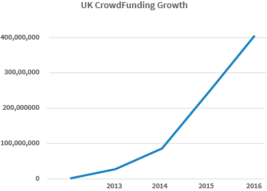 Crowdfunding Gaining Traction in the UK, But What About